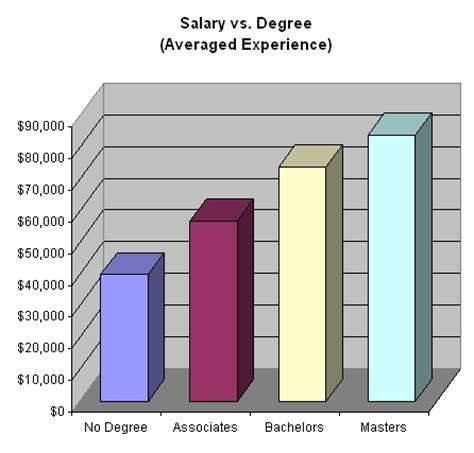 Salary Survey  Salary Compared To College Degree Levels. Electronics Technician Training. Distance Learning Mba In India. Iso 20000 Auditor Training Mercedes Sway Bar. Social Media Monitoring Software. Pleasanton Unified School District. India Software Development 4 Savings Account. New London Massage Therapy Trade Mark Office. Piano Movers Raleigh Nc Get Accounting Degree