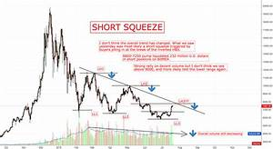 Short Squeeze Rally For Binance Btcusdt By Canteringclark