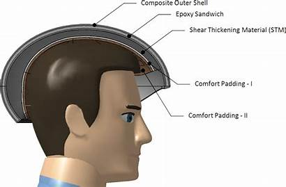Helmet Material Shock Absorbing Layers Shear Concept