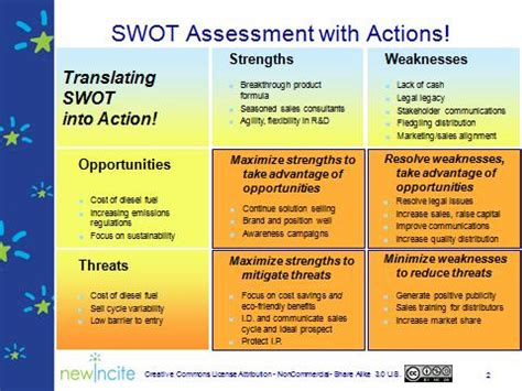 1-Page SWOT Analysis with Action Items — NewIncite