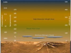 How Titan Cooked Its Atmosphere