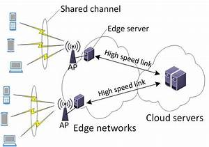 Edge Computing For Mobile Clouds