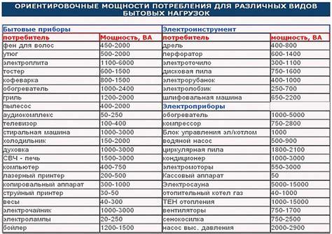 Энергопотребление домашней техники.. обсуждение на liveinternet российский сервис онлайндневников