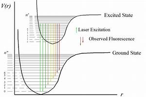Laser Induced Fluorescence In Iodine