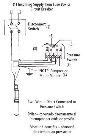 green road farm submersible  pump installation