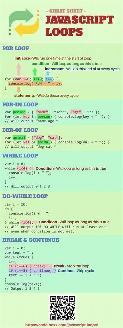 Programming Javascript Coding Computer Code Js Sheet