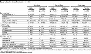 Table Height Chart Relationship Of Incorrect Dosing Of Fibrinolytic Therapy