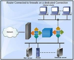 Firewall  Explain Types Of Firewall Architectures