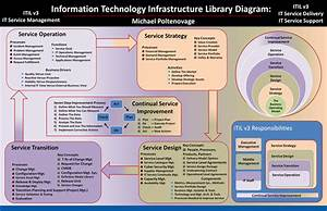 Itil V3 Diagram By Michael Poltenovage