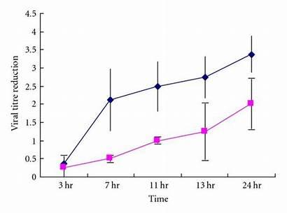 Temperature Coronavirus Sars Humidity Viability Effects Relative