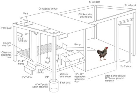 how to make chicken coop how to build a chicken coop modern farmer