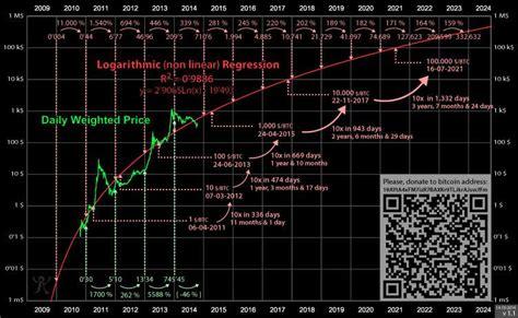 tuur demeester  twitter bitcoin price prediction chart
