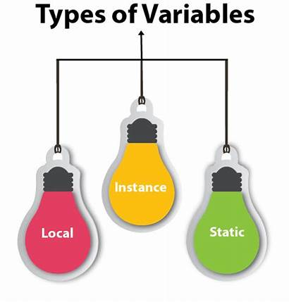 Variable Types Java Variables Javatpoint Example Instance