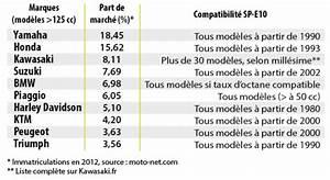 Liste Vehicule Roulant E85 : liste des v hicules et quipements compatible au sp95 e10 bio thanol ~ Maxctalentgroup.com Avis de Voitures