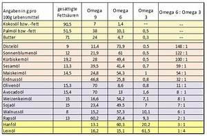 Omega 3 Fettsäuren Lebensmittel : gesunde fette fast jeder macht hier gravierende fehler deine ~ Frokenaadalensverden.com Haus und Dekorationen