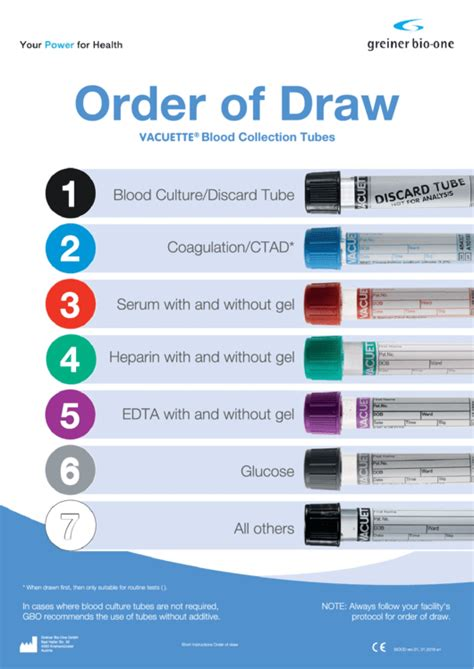 venous blood collection english order  draw