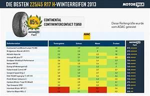 Winterreifen 225 70 R17 : winterreifen test 2013 ratgeber ~ Jslefanu.com Haus und Dekorationen