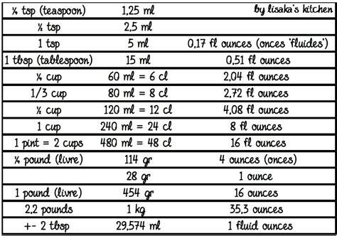 tableau de conversion cuisine tableaux d équivalences ℒis k 39 ⴝ เ cჩ६ท