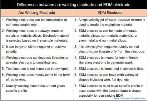 difference  arc welding electrode  edm electrode