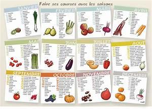 Fruits Legumes Saison : fruits l gumes de saison la r union ladilaf co ~ Melissatoandfro.com Idées de Décoration