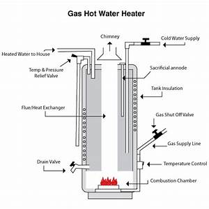Gas Water Heater Services In The Adirondack Region