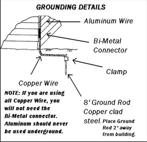 Diagram Of A Lightning Rod by Lightning Rod Protection Installation Details