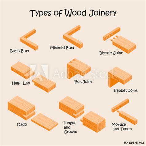 types  wood joints  joinery industrial vector illustration buy  stock vector