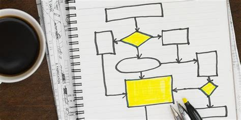 service based business process mapping tips  images