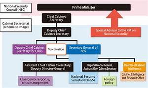 Organization Chart Of Finance And Accounting Department 1 Efforts For The Peace And Stability For Japan And The