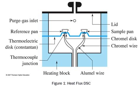 gas heating furnace differential scanning calorimetry a review open access