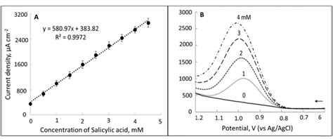 square wave voltammetric swv calibration curve   overlaid  scientific