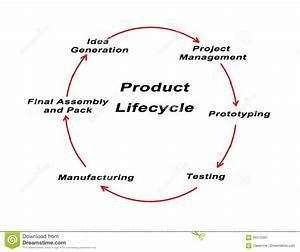 Product Life Cycle Stock Illustration  Illustration Of Assembly