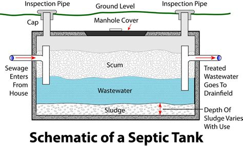 Concrete Sewage Holding Tanks Picture