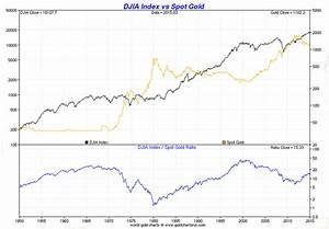 Dow Vs Gold And Silver Charts Smaulgld