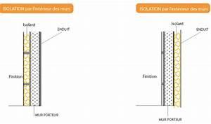 Isolation Mur Intérieur Polyuréthane : isolation thermique des murs isolation france ~ Melissatoandfro.com Idées de Décoration