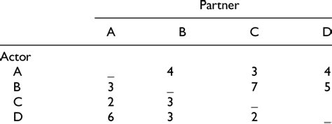 Example Of Round Robin Design Download Table