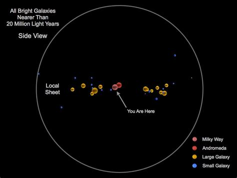 Astronomers Map Out Earths Place In The Universe