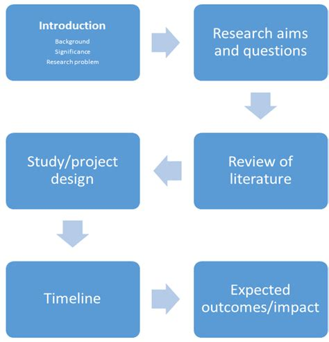 acc research proposal editing services