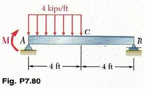 Solved  For The Beam Shown  Draw The Shear And Bending