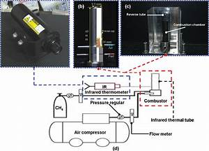 A  Photograph Of The Infrared Thermometer  Ir   Schematic