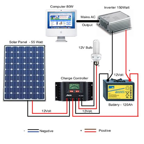 solar panel installation exles from excluss