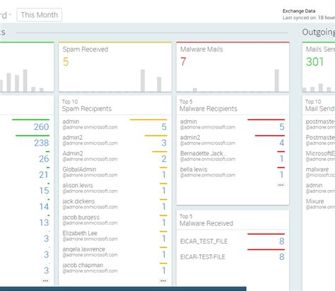 Office 365 Get Mail Traffic Report by Admindroid Office 365 Reporting And Analytics Tool