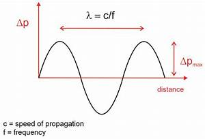 First Lesson Of Acoustics  The Sound Wave