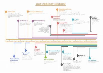 Project Timeline Cilt Copy Infographic Trust Living
