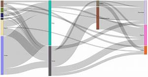Visual Awesomeness Unlocked  U2013 Sankey Diagram