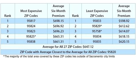 average home insurance rates by zip