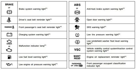 Toyota Camry Light Symbols