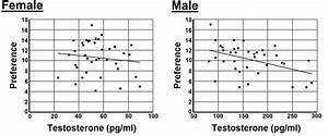 Men With Higher Testosterone Levels Are Less Into Classical Music And Opera  U2013 Research Digest