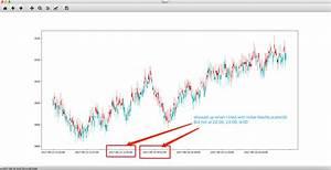 Python Candlestick Chart Matplotlib Python Matplotlib Finance Candlestick Ohlc Plot Intraday