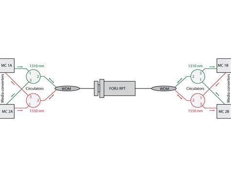 wavelength division multiplexing and directional multiplexing